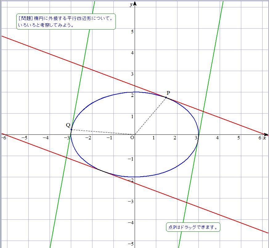楕円に接する平行四辺形