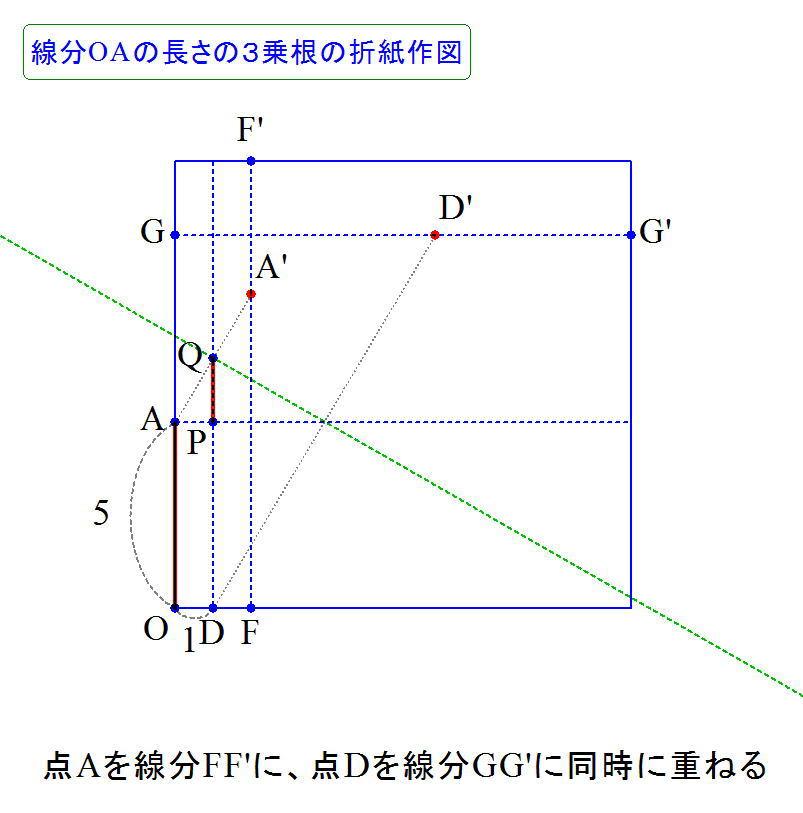 3乗根の長さの折紙作図