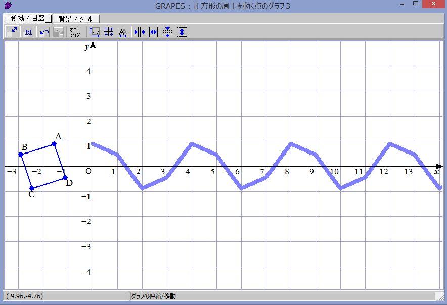 正方形の辺上を動く点の表すグラフ