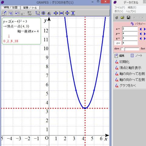 2次関数のグラフ指導に関する一考察